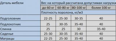 Поролон для дивана, плюсы и минусы, классификация, критерии выбора