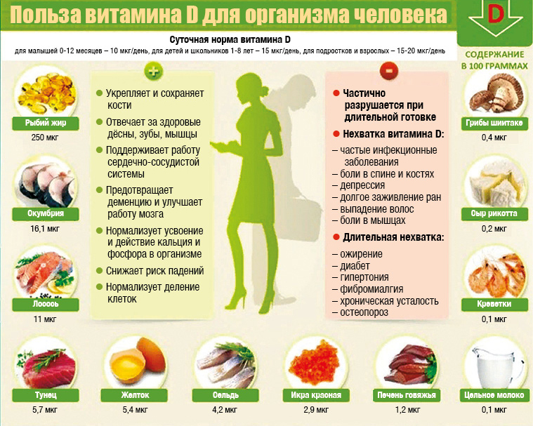 Витамин д3 - для чего?. какие препараты с витамином d полезны?