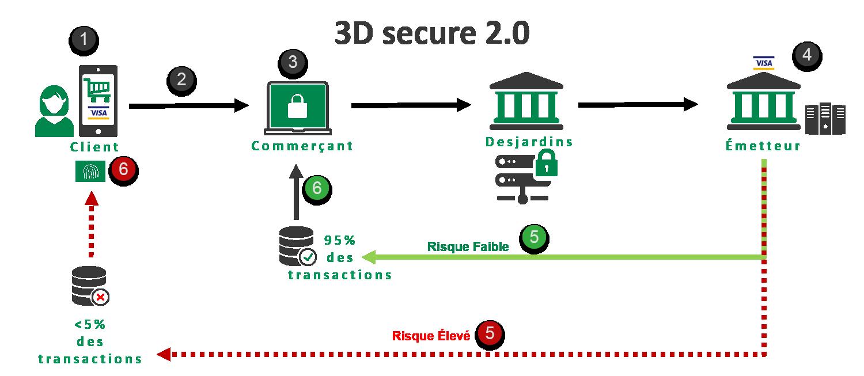 Технология 3d secure на банковской карте — что это такое — finfex.ru