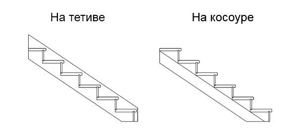 Тетива для лестницы (38 фото): что это такое, модель на косоуре, изготовление боковин из дуба и способы крепления к ним ступеней, размеры лестничной тетивы