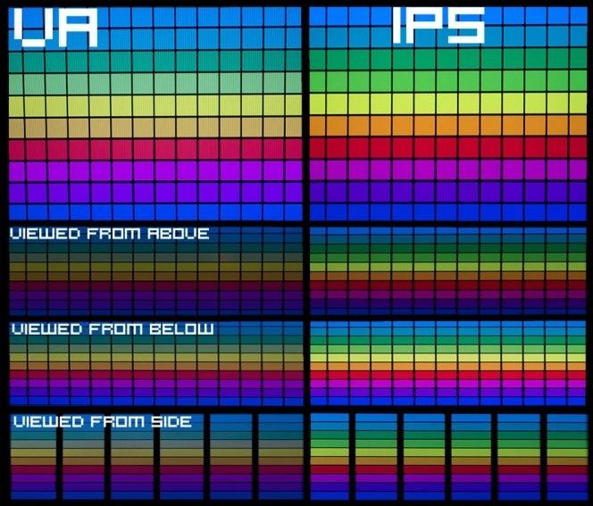 Va матрица - виды (mva, pva) технология изготовления, особенности, плюсы и минусы. va или ips матрица что лучше выбрать?