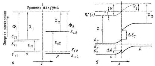 Генерация и рекомбинация носителей - carrier generation and recombination