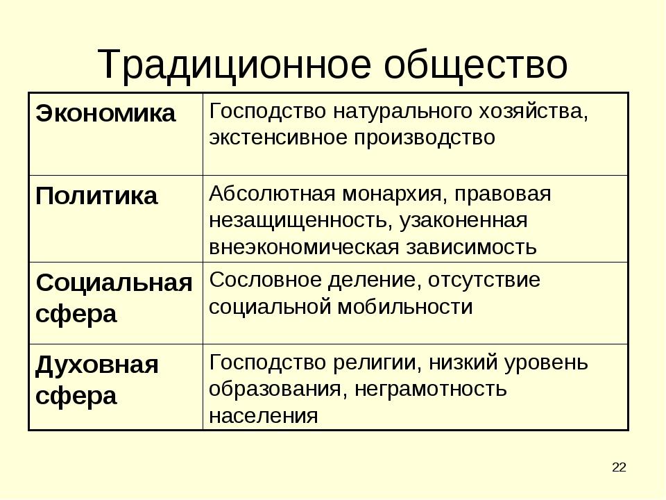 Постиндустриальное общество: признаки и черты информационного общества