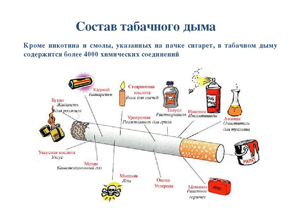 Химический состав сигареты: строение и длина, действие никотина, симптомы и вред табака