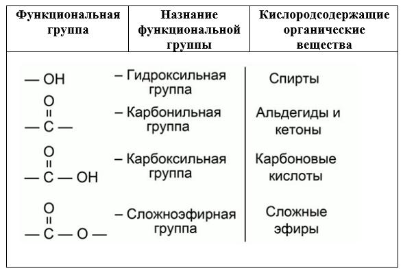 Функциональная группа - химия