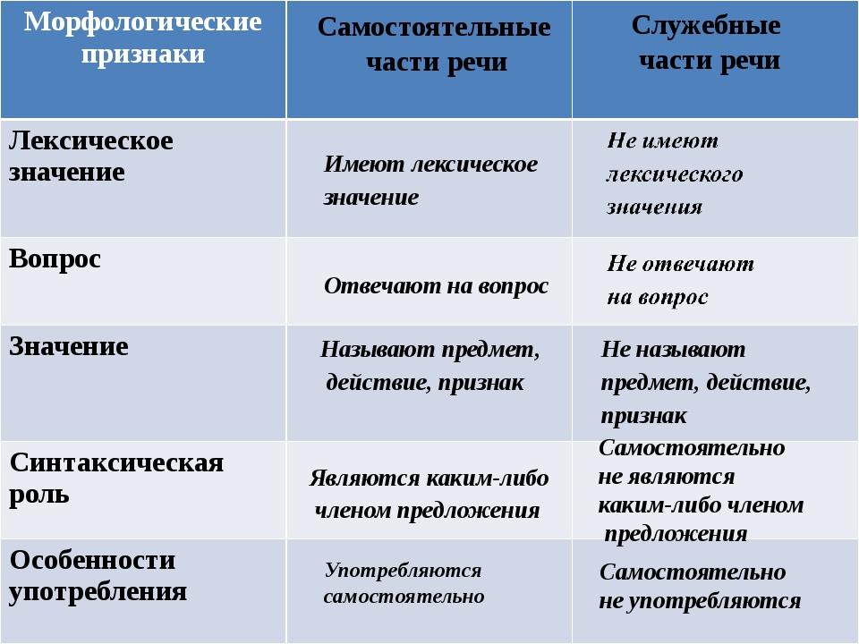 Самостоятельные части речи в русском языке - примеры с таблицами