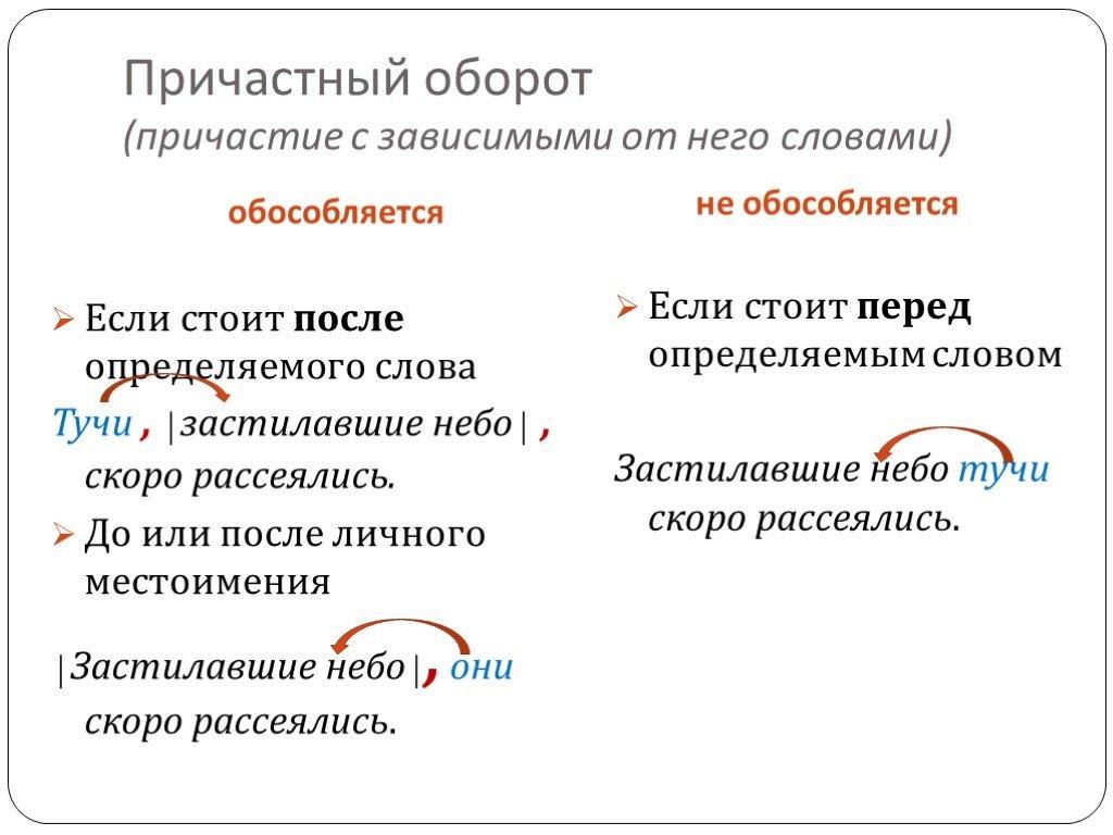 Причастный оборот | коллекции учебных материалов - учисьучись.рф