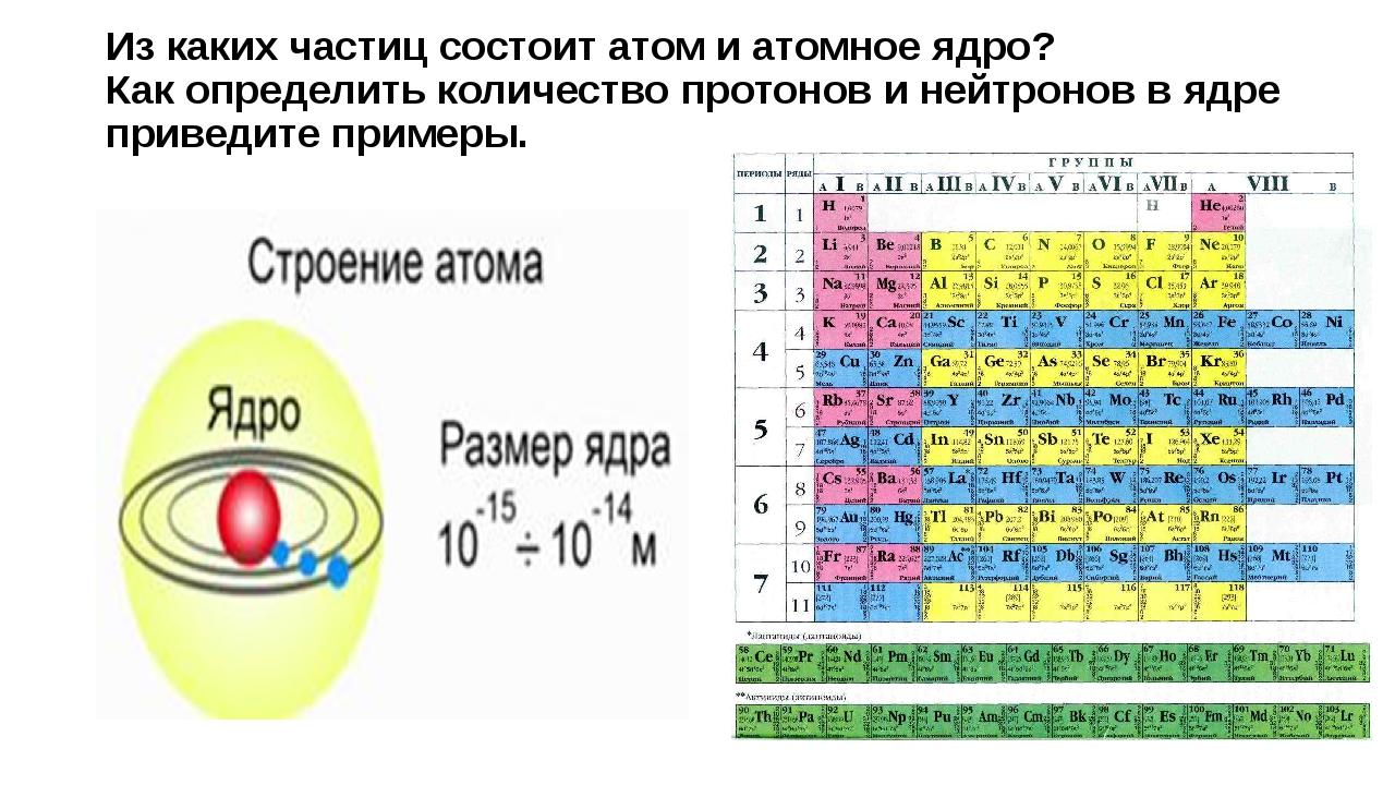 Из чего состоят атомы?  - «как и почему»
