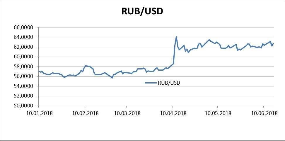 График usd rub   курс пары доллар сша vs российский рубль