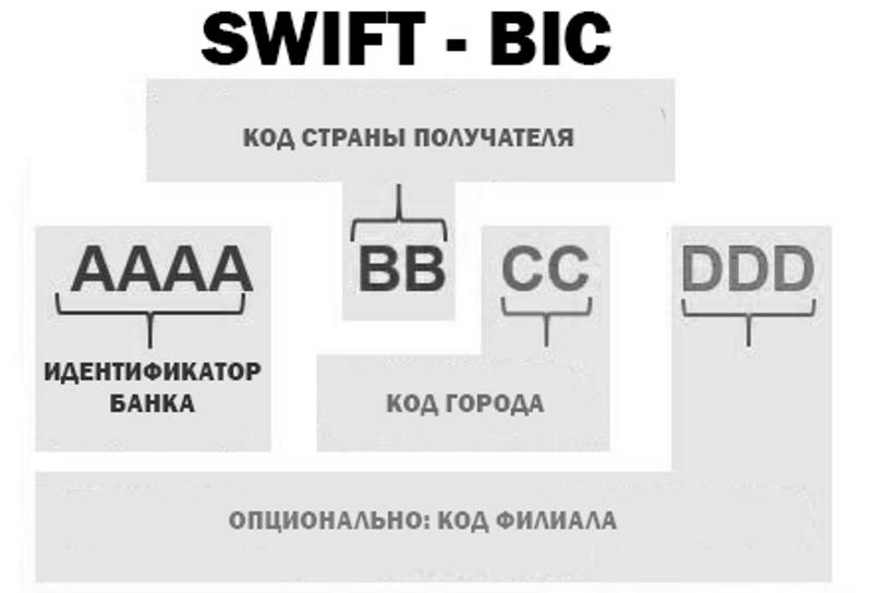 Система переводов swift (свифт) – что это такое