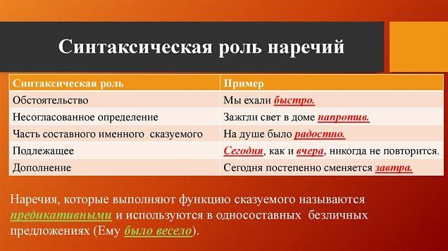 Что такое синтаксическая роль в предложении - определение, особенности и правила