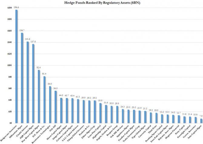 Инвестиции в хедж-фонды (что это), примеры