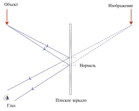 Отражение света. что это? закон отражения света - материалы для подготовки к егэ по физике