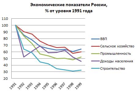Начало модернизации в россии в 20 веке и ее особенности