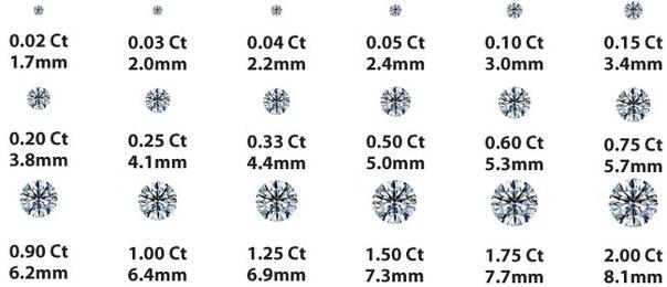 Что такое карат, сколько весит в граммах, чему равна мера веса ювелирных изделий
