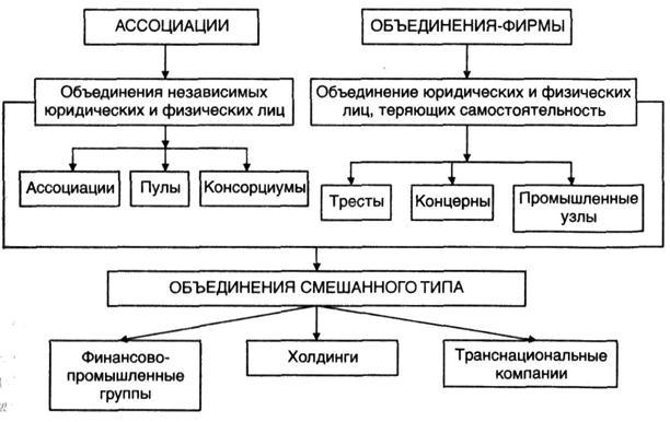 Термин трест в истории. тресты - это что? виды и формы производственных объединений