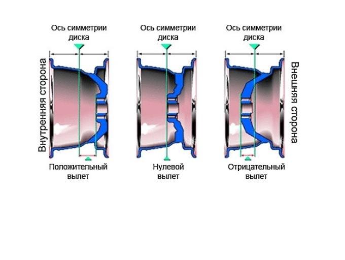 Что такое вылет колесного диска и можно ли отступать от рекомендованных производителем значений?