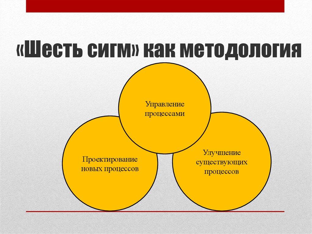 6 сигма (six sigma) - управление проектами