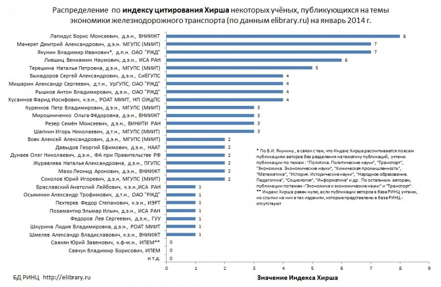 Индекс хирша — википедия. что такое индекс хирша