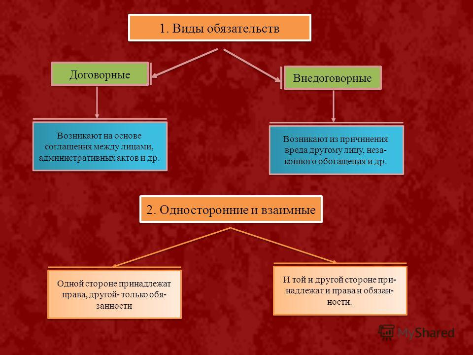 Понятие и виды обязательств в гражданском праве