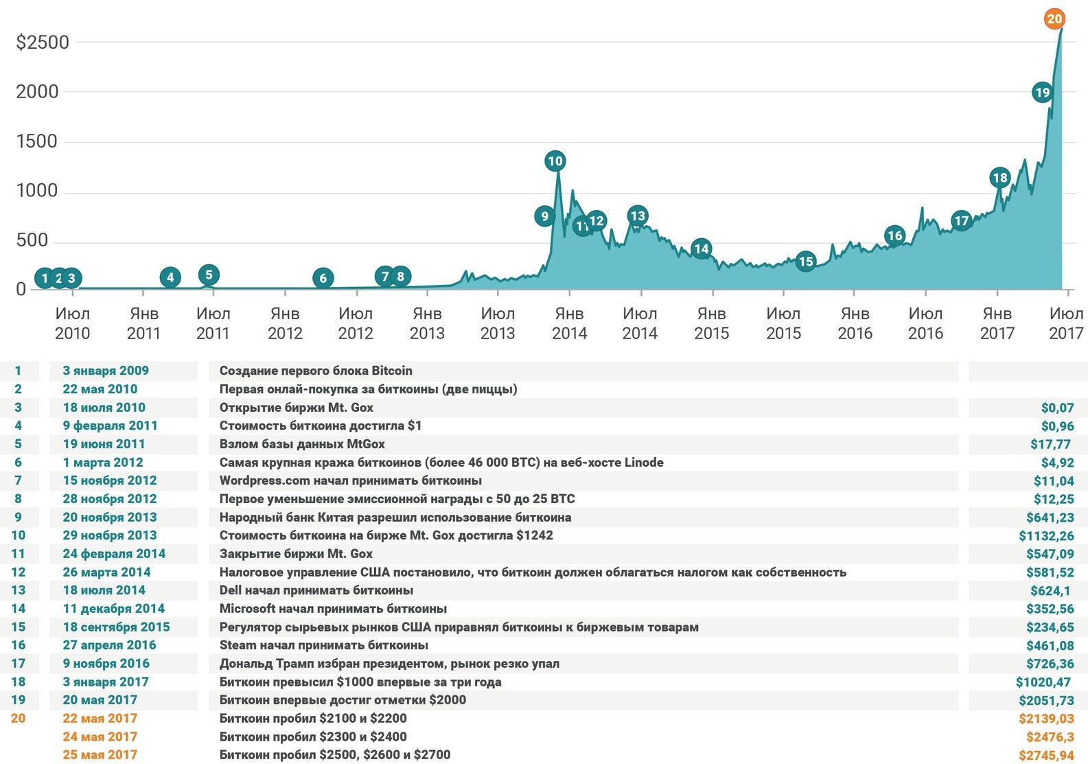 Что такое биткоин простыми словами – как он выглядит и зачем нужен