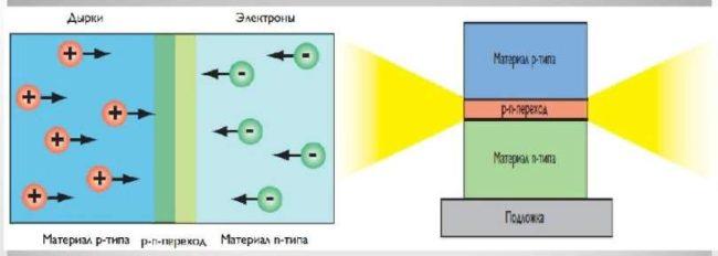 Что такое светодиод и основные его характеристики