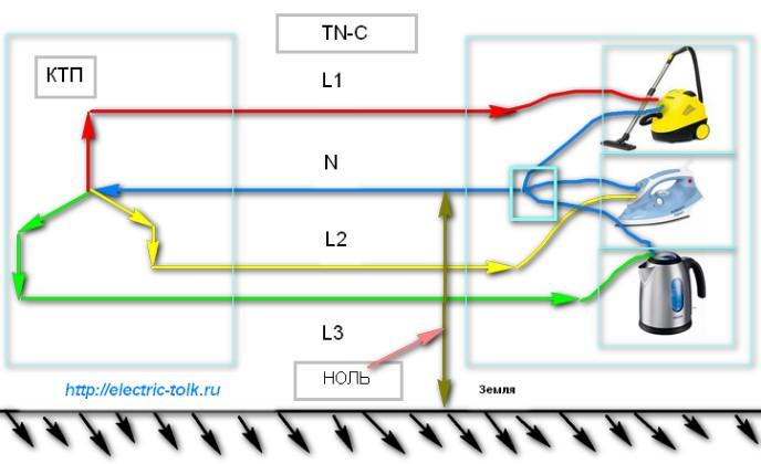 Что такое фаза и ноль в электричестве   определение, цвет