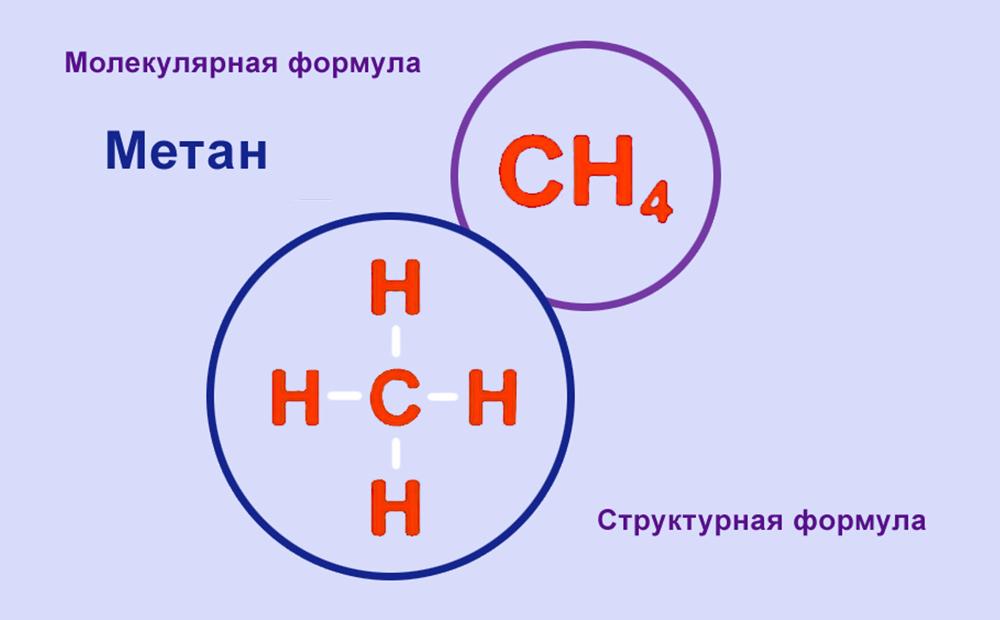 Химические свойства метана, формула, плотность, горение газа, молярная масса, применение в промышленности, термическое разложение, бромирование метана, строение молекулы