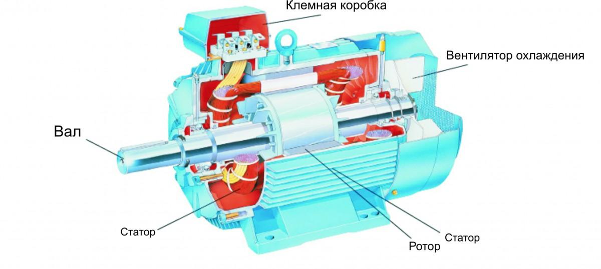 Перемотка или ремонт статора (якоря) после замыкания: как проверить статор