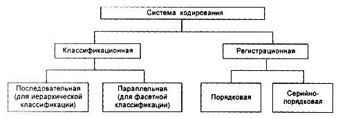 Кодирование информации. языки кодирования