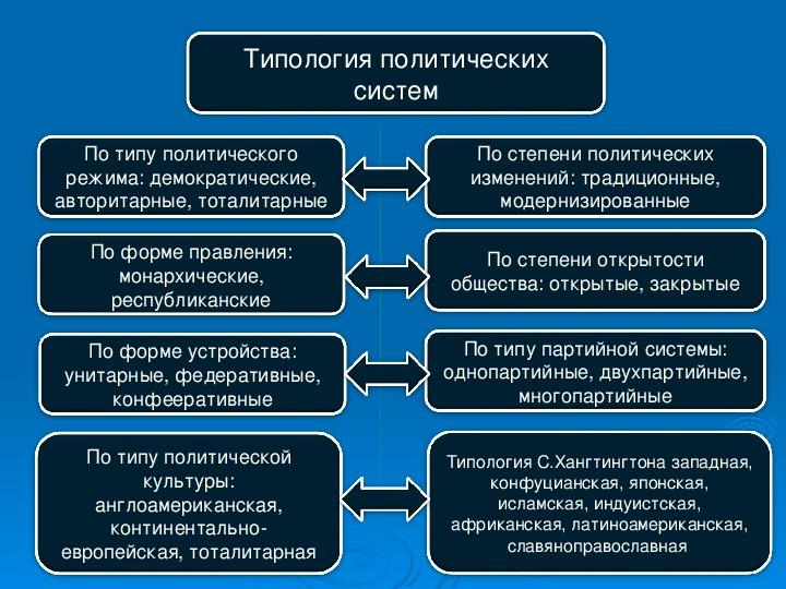 Лекция № 7 политическая система общества | theory of law wiki | fandom