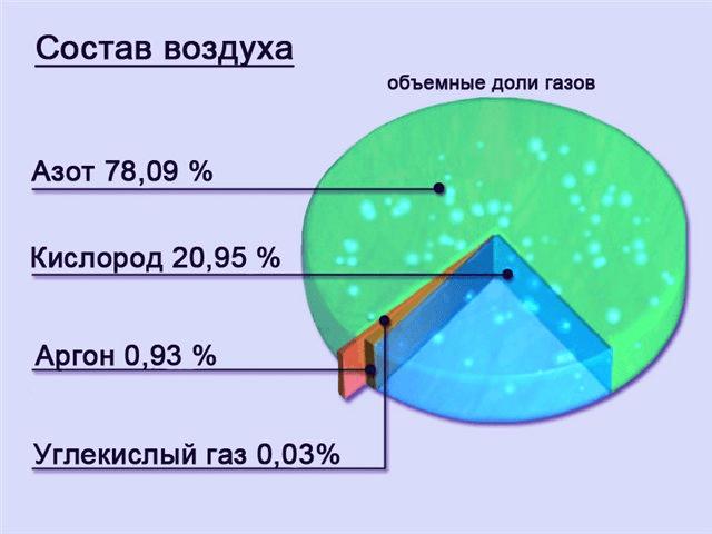 Тропосфера - это ...? свойства и состав тропосферы