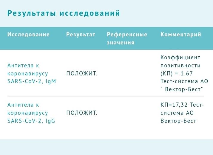 Редакция om1.ru сделала тесты на антитела к коронавирусу. стали известны результаты — новости о красоте и здоровье омска