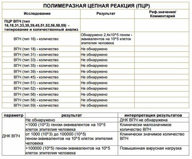 Анализ на вирус папилломы человека(впч)