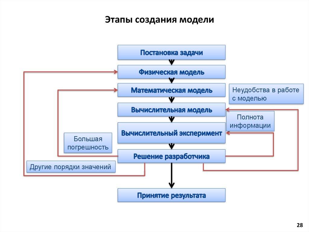 Моделирование — википедия. что такое моделирование