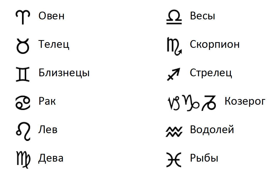 Знаки зодиака по месяцам: стихии и символы - характеристика знаков зодиака по числам