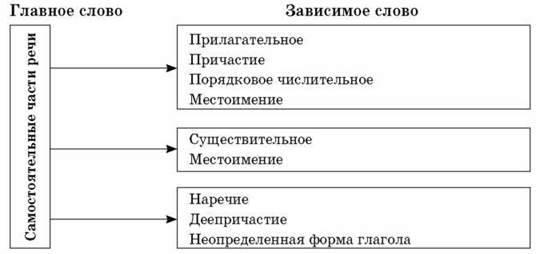 """Конспект урока по русскому языку """"словосочетание"""" 4 класс - начальные классы, уроки"""
