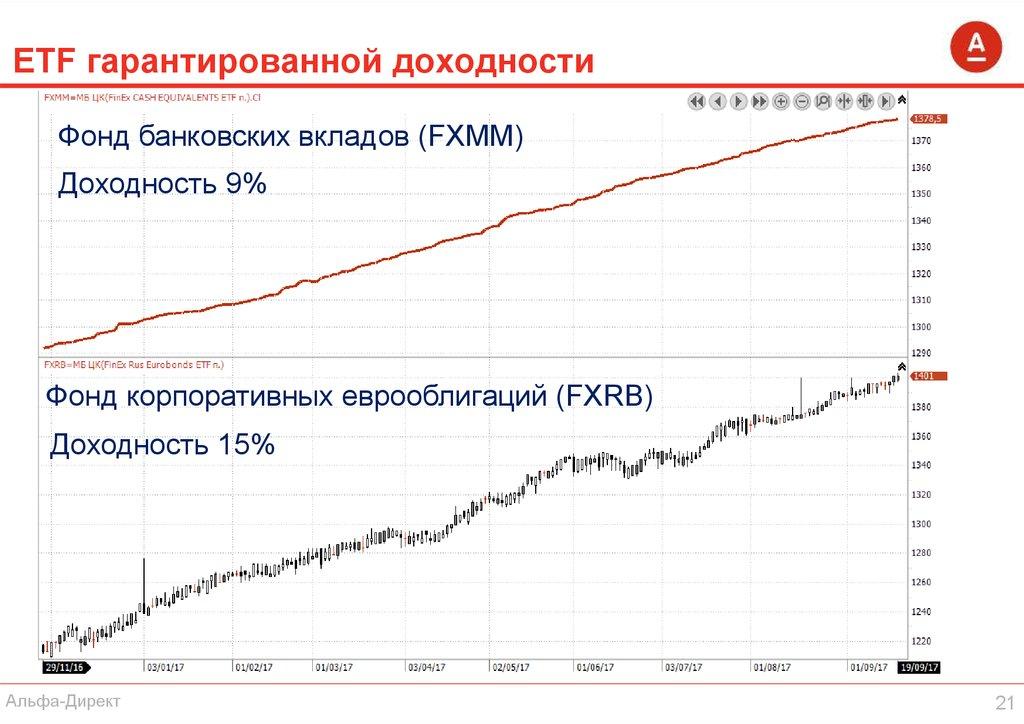 Fxit etf: плюсы и минусы инвестирования - finsovetnik.com - готовые инвестиционные идеи и обучение инвестированию с нуля