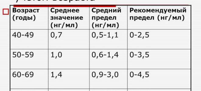 Что такое анализ крови на пса и нормы для мужчин • русский доктор