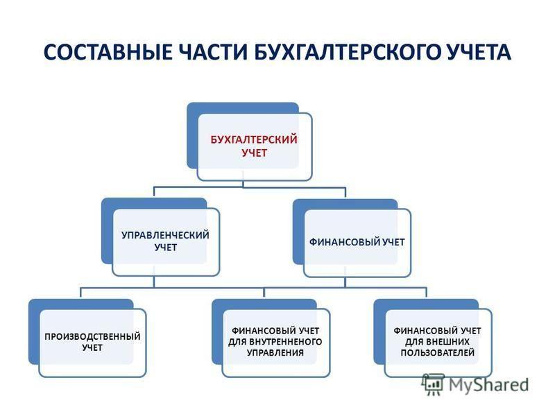 Управленческий учёт