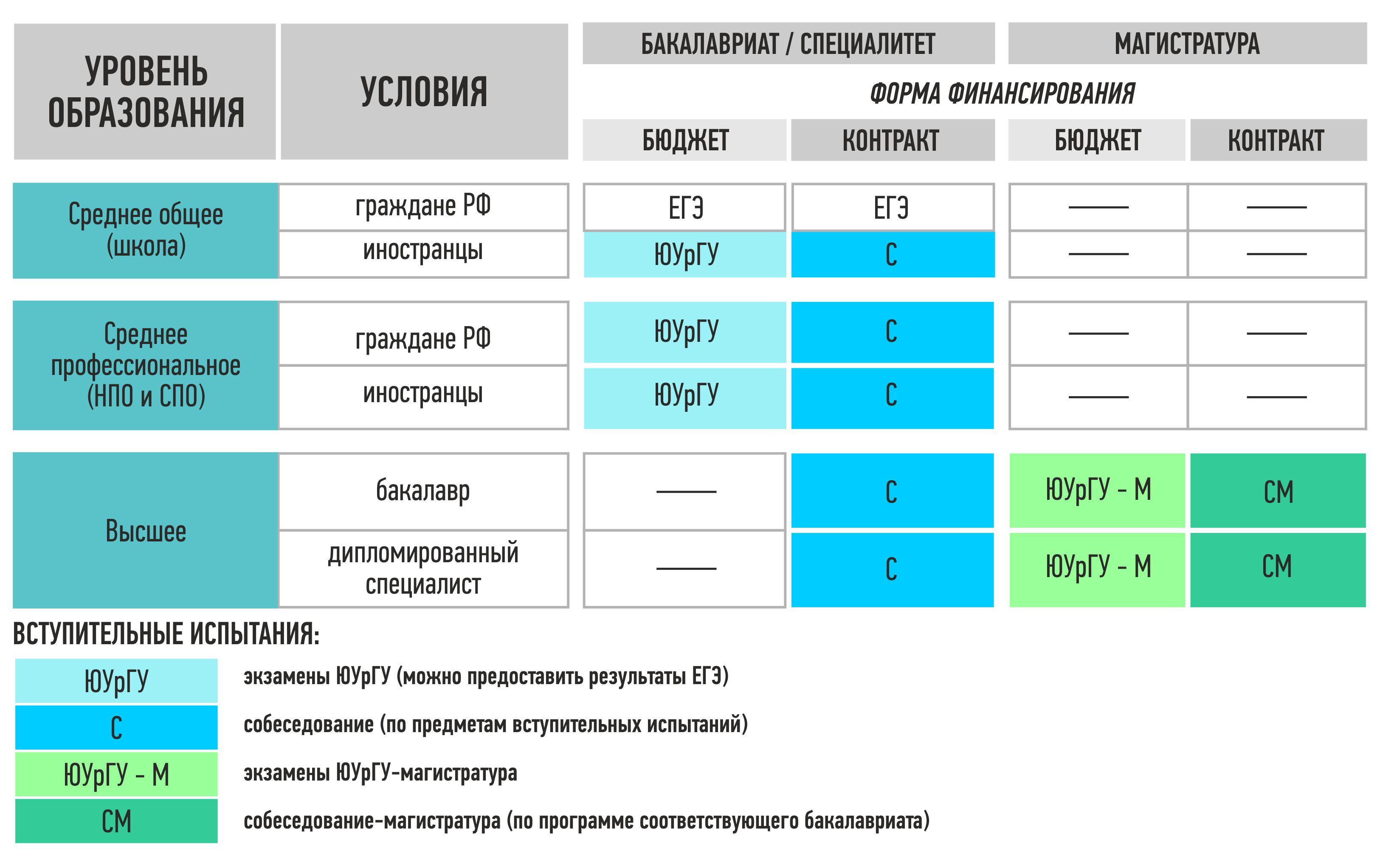 Виды высшего образования в россии и подготовка кадров высшей квалификации. сколько уровней высшего профессионального образования в рф?