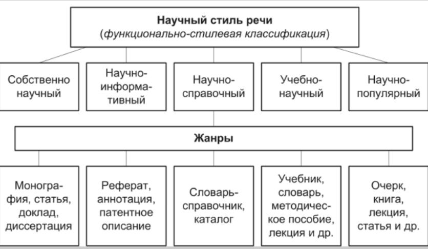 Стили текста в русском языке с конкретными примерами: какие бывают, как определить публицистический и разговорный