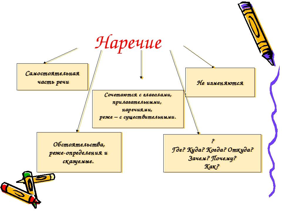 Указательные наречия в русском языке. примеры