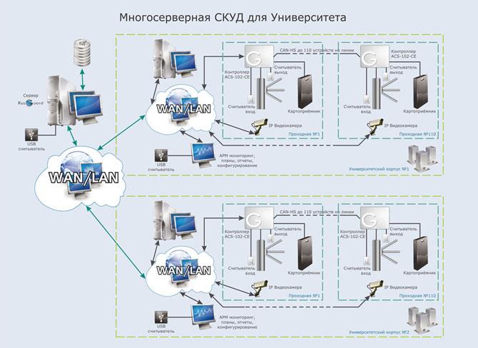 Система контроля и управления доступом — википедия. что такое система контроля и управления доступом