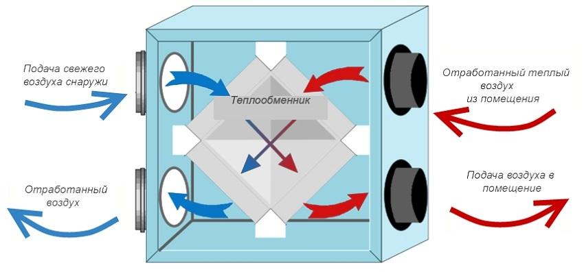 Рекуператор воздуха. виды, принцип работы, способ установки.