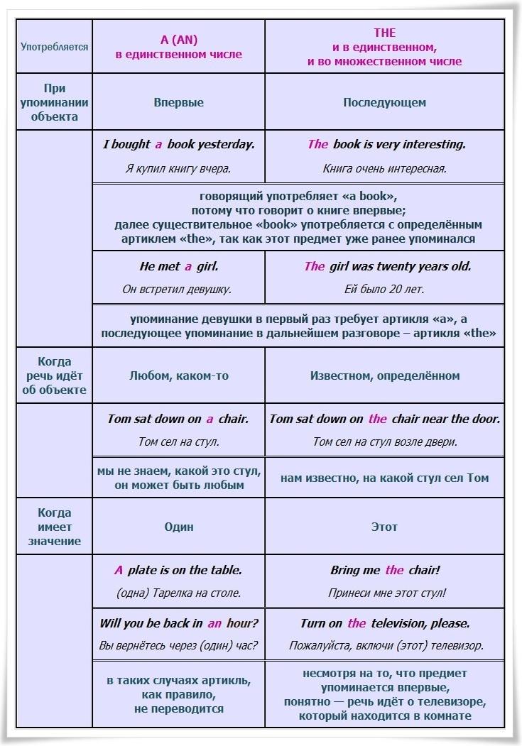 Что такое артикли в английском языке? правила употребления :: syl.ru