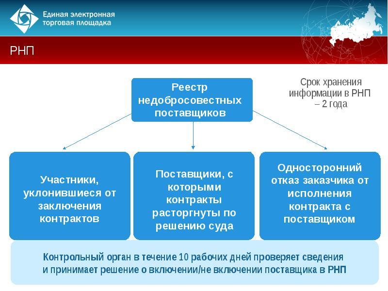 Электронные торговые площадки: определение, виды площадок, функции