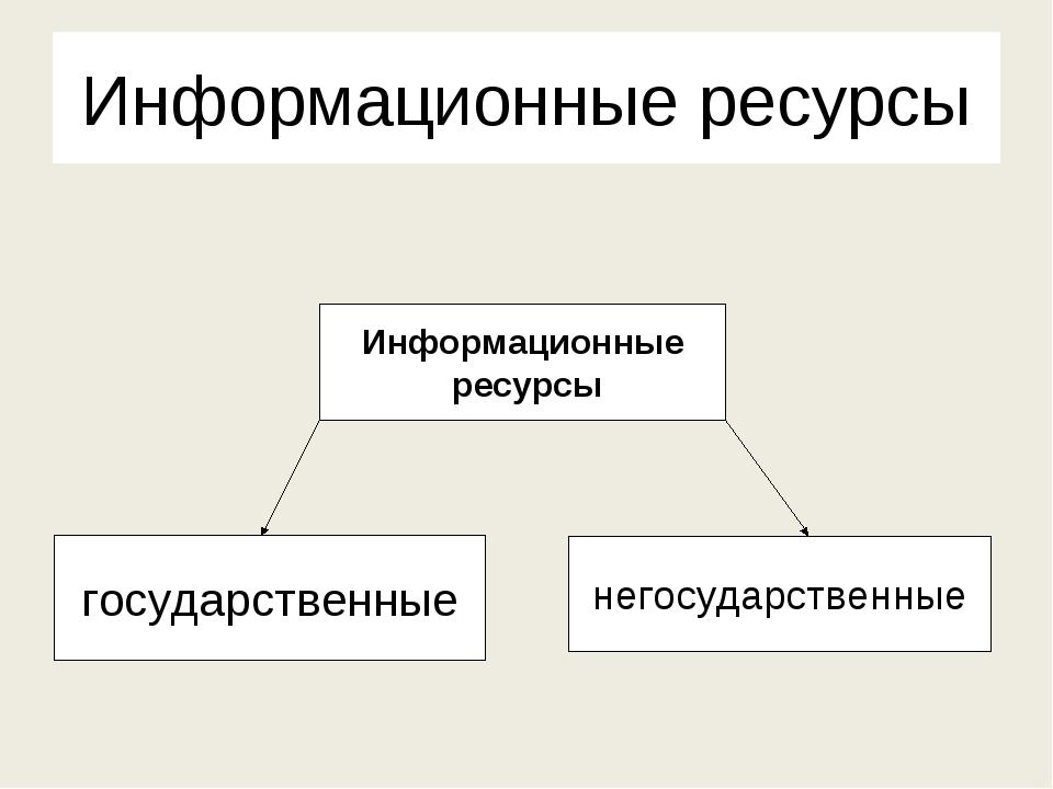 Виды информационных ресурсов и их классификация. доступ к информационным ресурсам |
