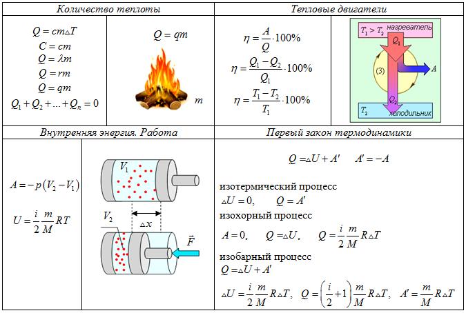 Начала термодинамики — википедия. что такое начала термодинамики