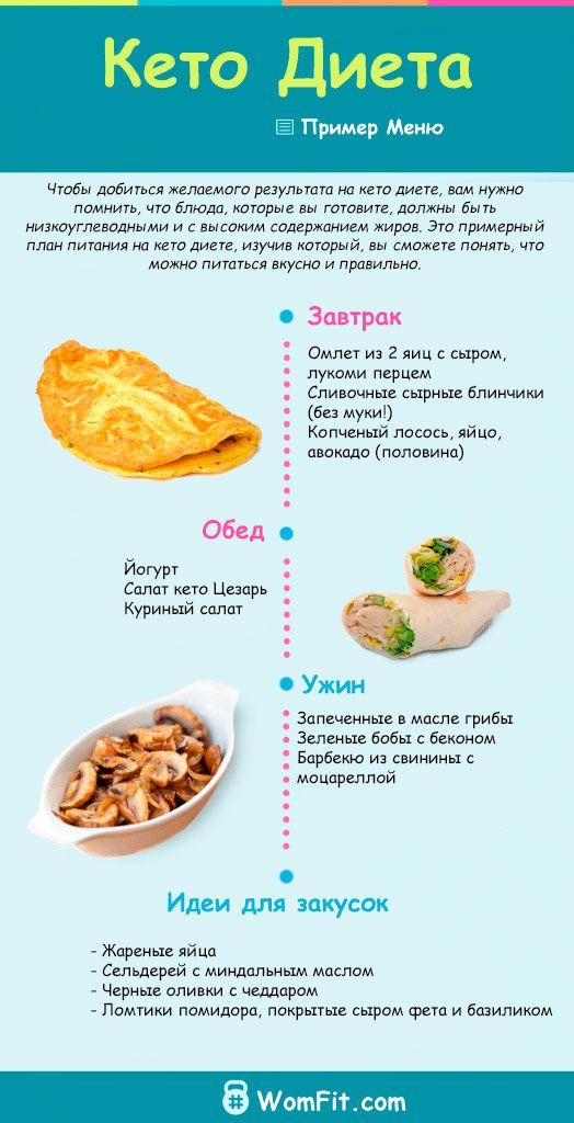 Кето диета - польза диеты и меню на неделю